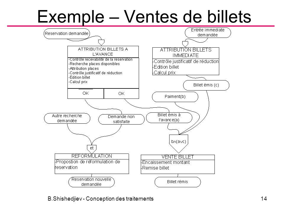 Exemple – Ventes de billets B.Shishedjiev - Conception des traitements14