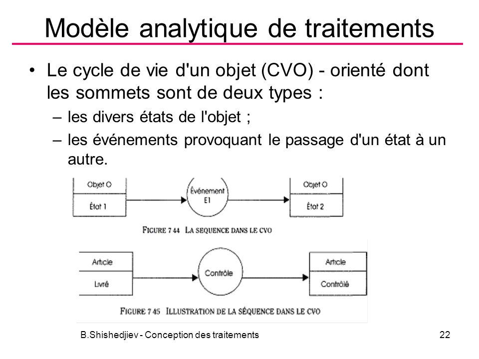 Modèle analytique de traitements Le cycle de vie d'un objet (CVO) - orienté dont les sommets sont de deux types : –les divers états de l'objet ; –les