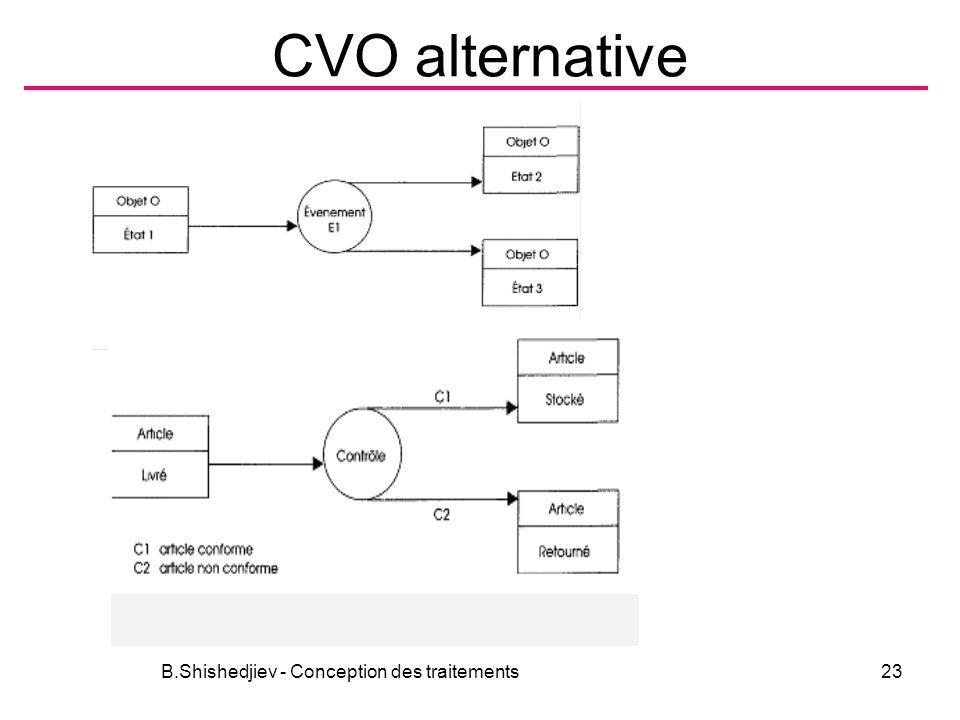 CVO alternative B.Shishedjiev - Conception des traitements23