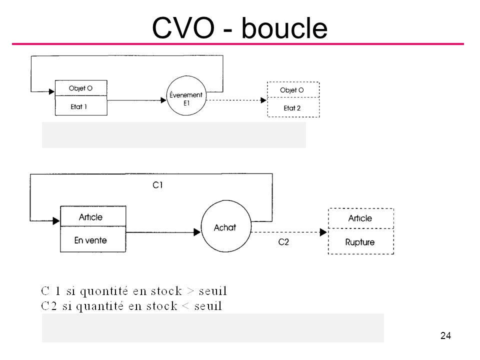 CVO - boucle B.Shishedjiev - Conception des traitements24