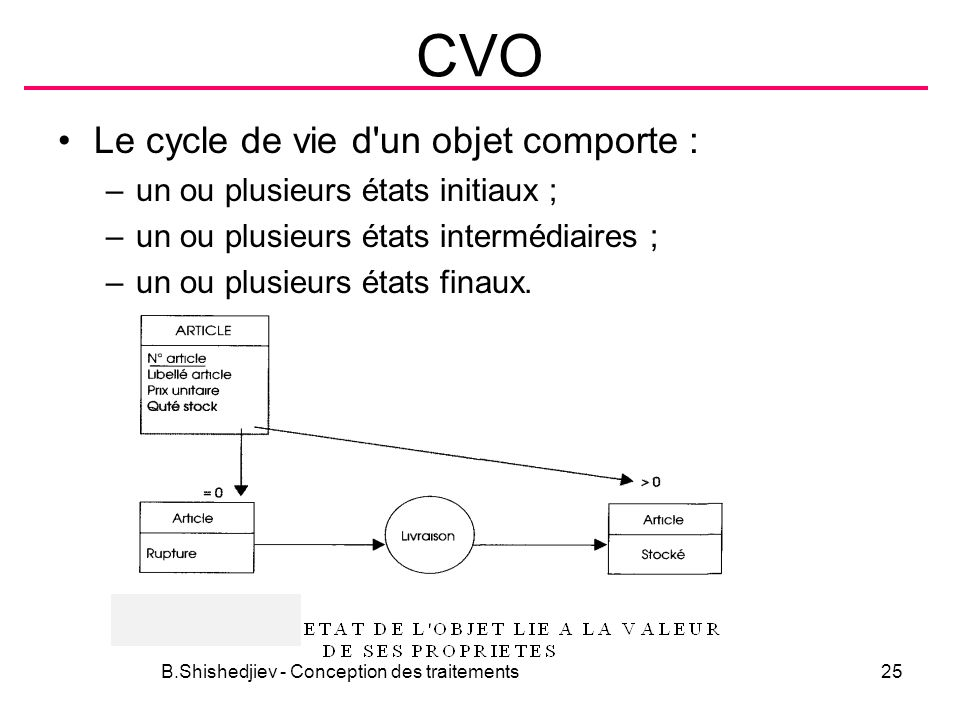 CVO Le cycle de vie d'un objet comporte : –un ou plusieurs états initiaux ; –un ou plusieurs états intermédiaires ; –un ou plusieurs états finaux. B.S