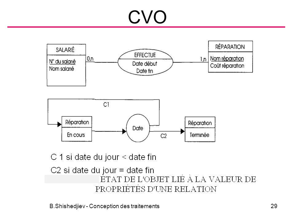 CVO B.Shishedjiev - Conception des traitements29