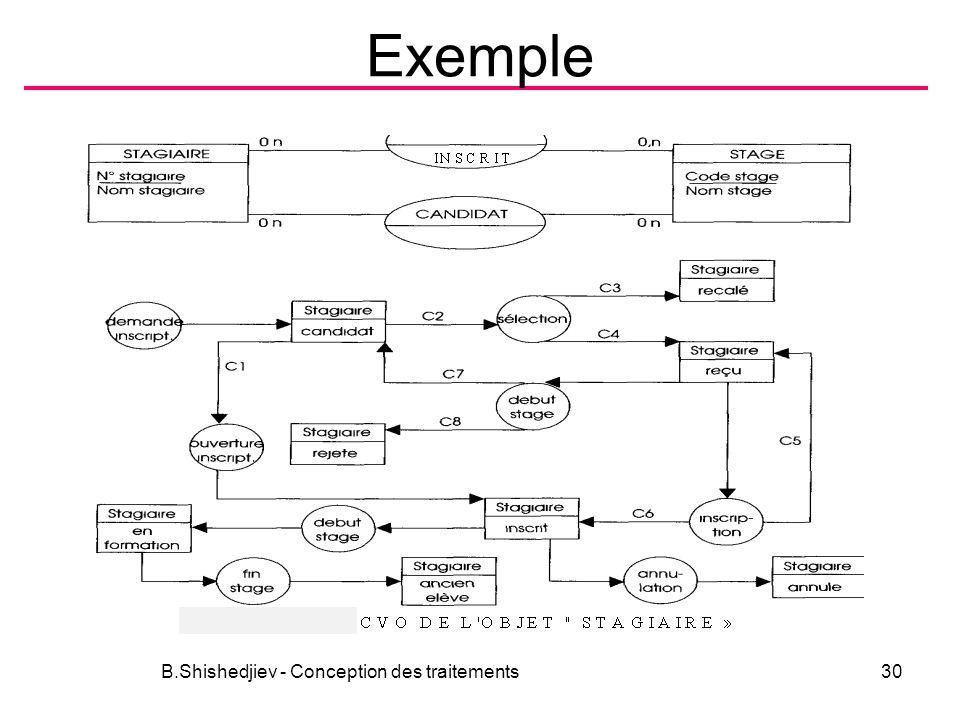 Exemple B.Shishedjiev - Conception des traitements30