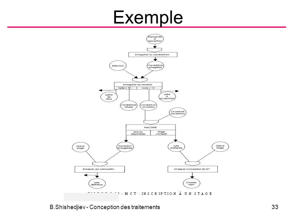 Exemple B.Shishedjiev - Conception des traitements33