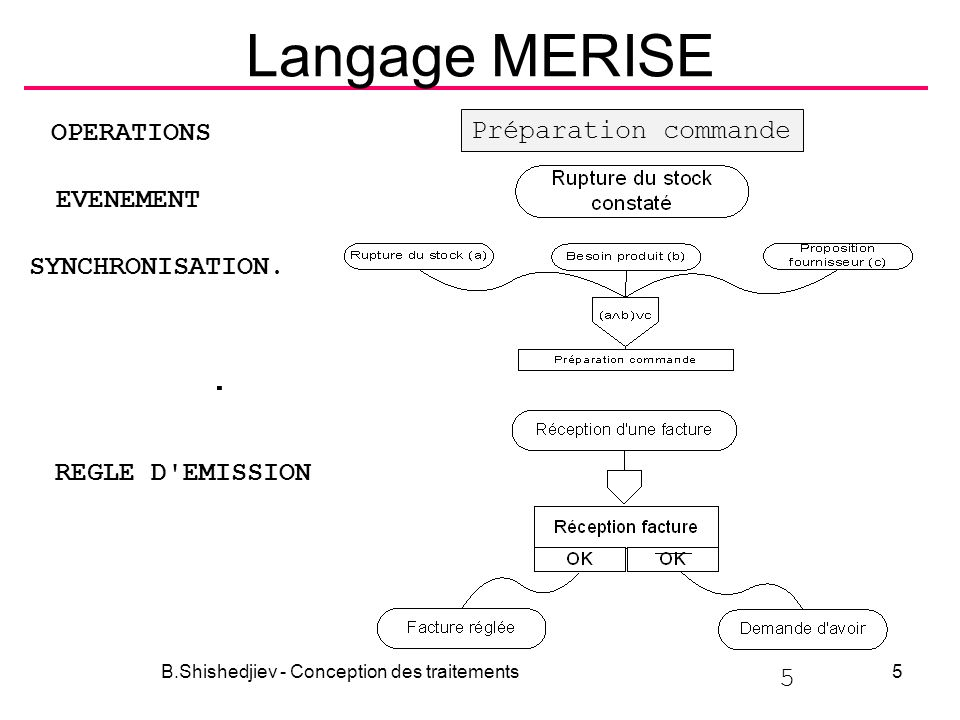 Langage MERISE B.Shishedjiev - Conception des traitements5 5 EVENEMENT REGLE D'EMISSION SYNCHRONISATION. Préparation commande OPERATIONS