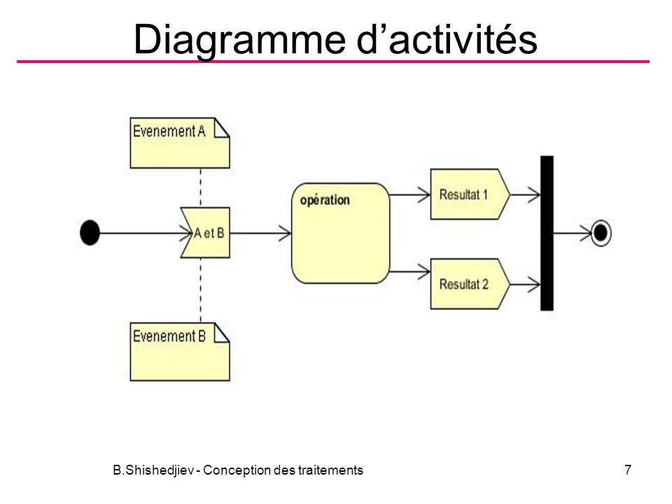Niveau organisationnel Formalisme B.Shishedjiev - Conception des traitements18