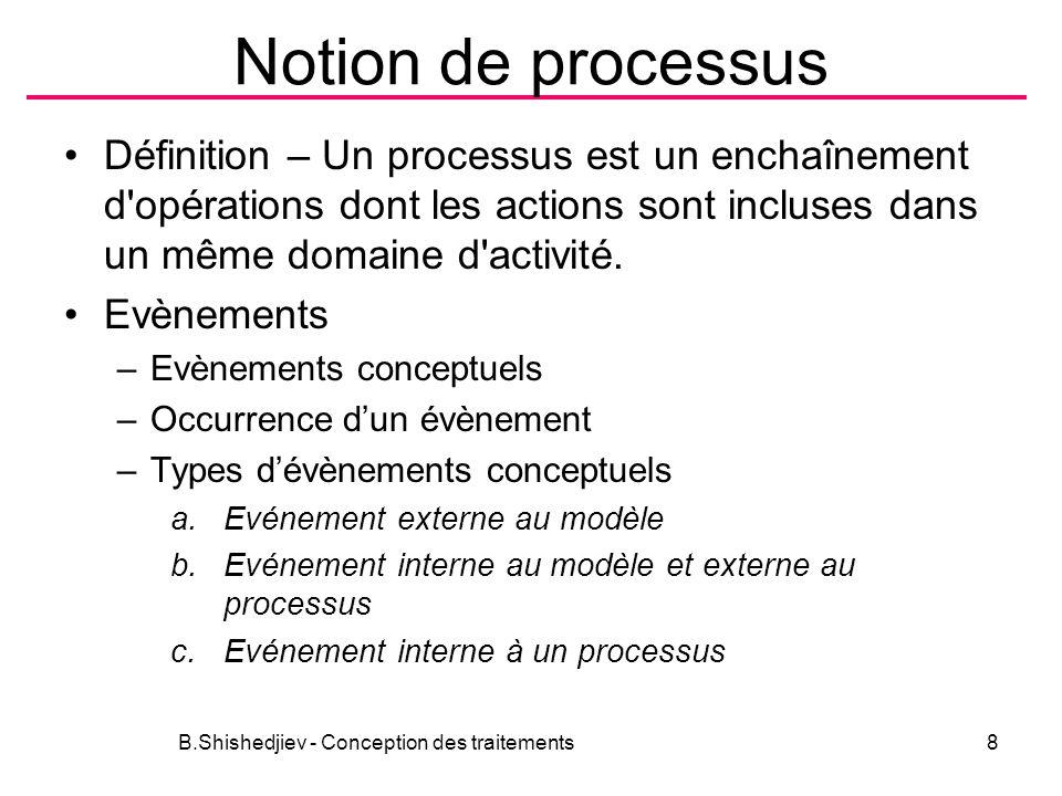 Notion de processus Définition – Un processus est un enchaînement d'opérations dont les actions sont incluses dans un même domaine d'activité. Evèneme