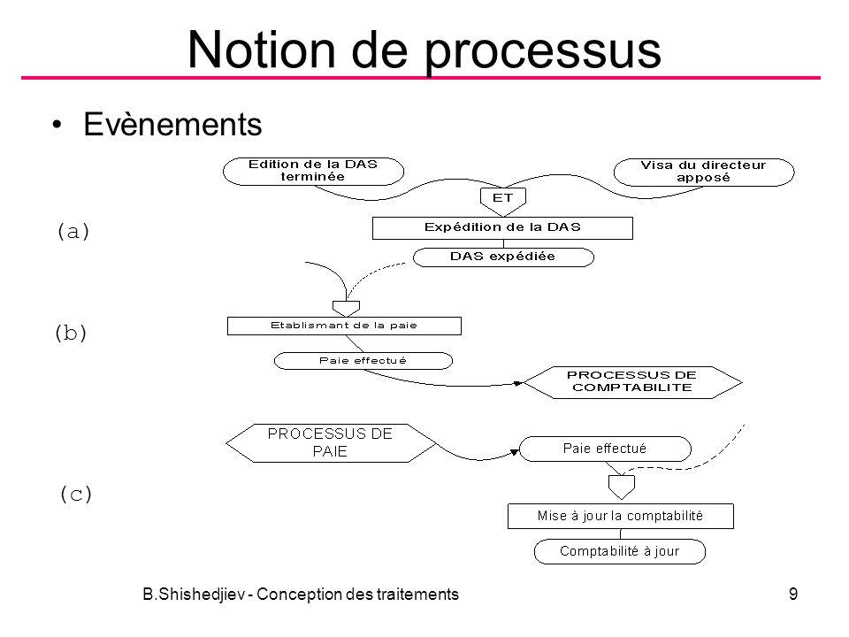 Notion de processus B.Shishedjiev - Conception des traitements9 Evènements (a) (b) (c)