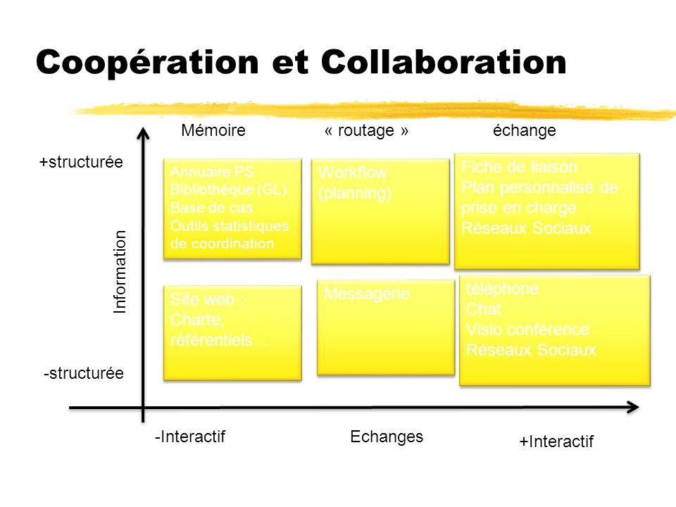 Coopération et Collaboration +structurée -structurée Information -Interactif +Interactif Echanges Mémoire« routage »échange Site web : Charte, référen