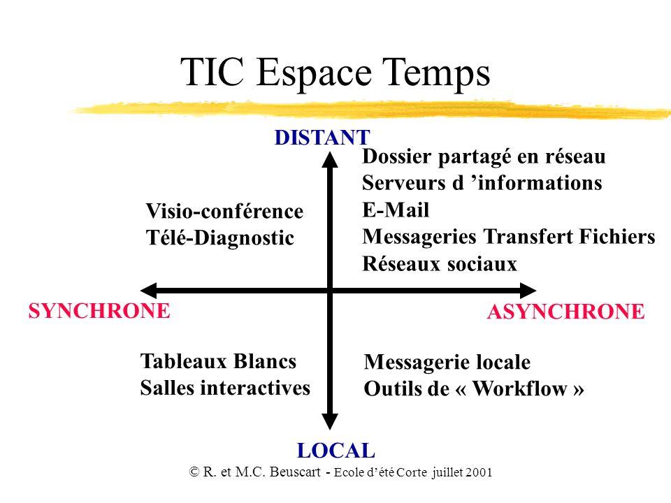 © R. et M.C. Beuscart - Ecole dété Corte juillet 2001 TIC Espace Temps LOCAL DISTANT SYNCHRONE ASYNCHRONE Visio-conférence Télé-Diagnostic Dossier par