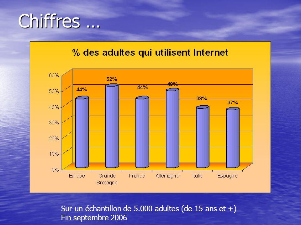 Chiffres … Sur un échantillon de 5.000 adultes (de 15 ans et +) Fin septembre 2006