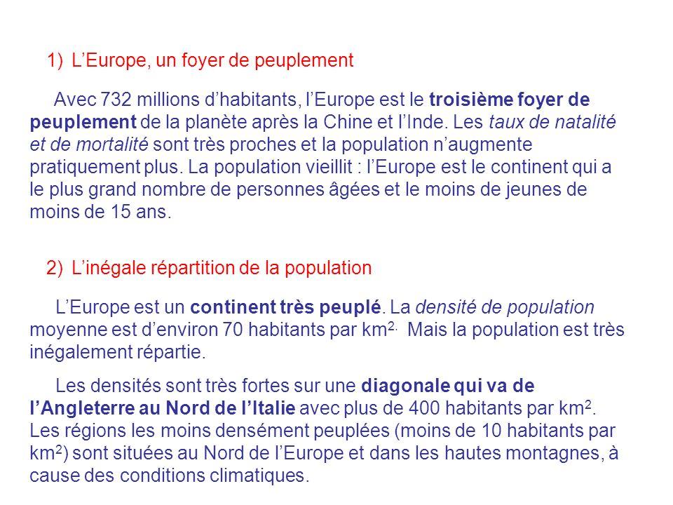 1)LEurope, un foyer de peuplement Avec 732 millions dhabitants, lEurope est le troisième foyer de peuplement de la planète après la Chine et lInde. Le