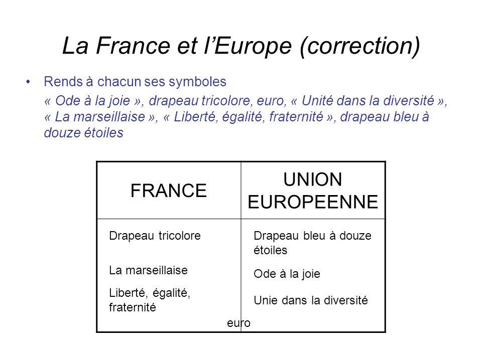 La France et lEurope (correction) Rends à chacun ses symboles « Ode à la joie », drapeau tricolore, euro, « Unité dans la diversité », « La marseillaise », « Liberté, égalité, fraternité », drapeau bleu à douze étoiles FRANCE UNION EUROPEENNE Drapeau bleu à douze étoiles Drapeau tricolore Ode à la joie Unie dans la diversité La marseillaise Liberté, égalité, fraternité euro