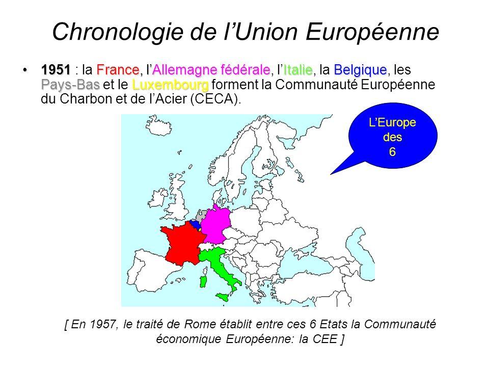 Chronologie de lUnion Européenne 1951France,lAllemagne fédéraleItalieBelgique Pays-Bas Luxembourg1951 : la France, lAllemagne fédérale, lItalie, la Be