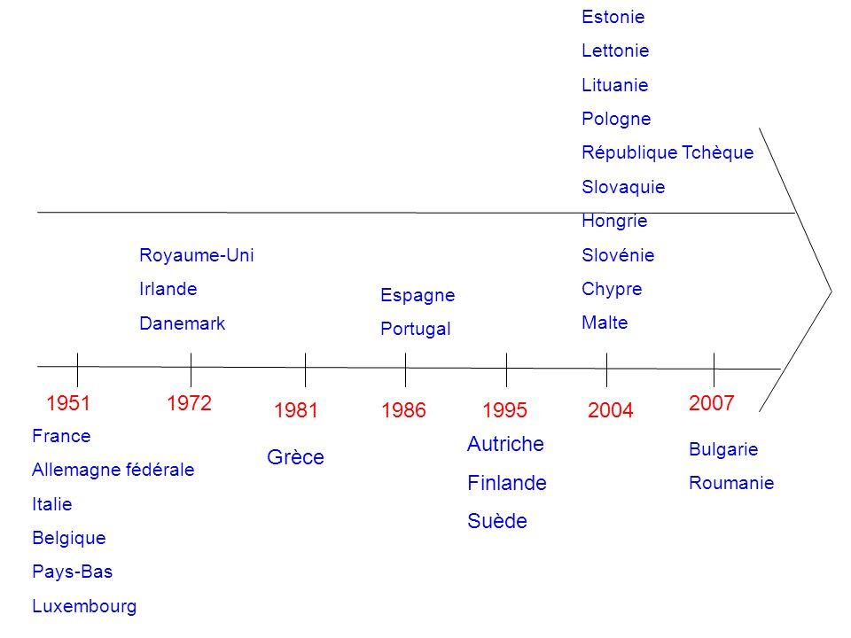 1951 France Allemagne fédérale Italie Belgique Pays-Bas Luxembourg 1972 198119861995 Royaume-Uni Irlande Danemark Grèce Espagne Portugal Autriche Finlande Suède 2004 2007 Estonie Lettonie Lituanie Pologne République Tchèque Slovaquie Hongrie Slovénie Chypre Malte Bulgarie Roumanie