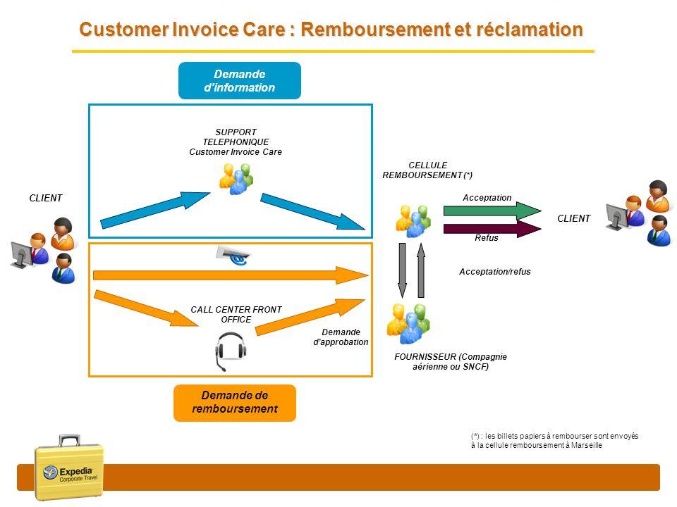Customer Invoice Care : Remboursement et réclamation Demande dapprobation Acceptation/refus CLIENT CALL CENTER FRONT OFFICE CELLULE REMBOURSEMENT (*)