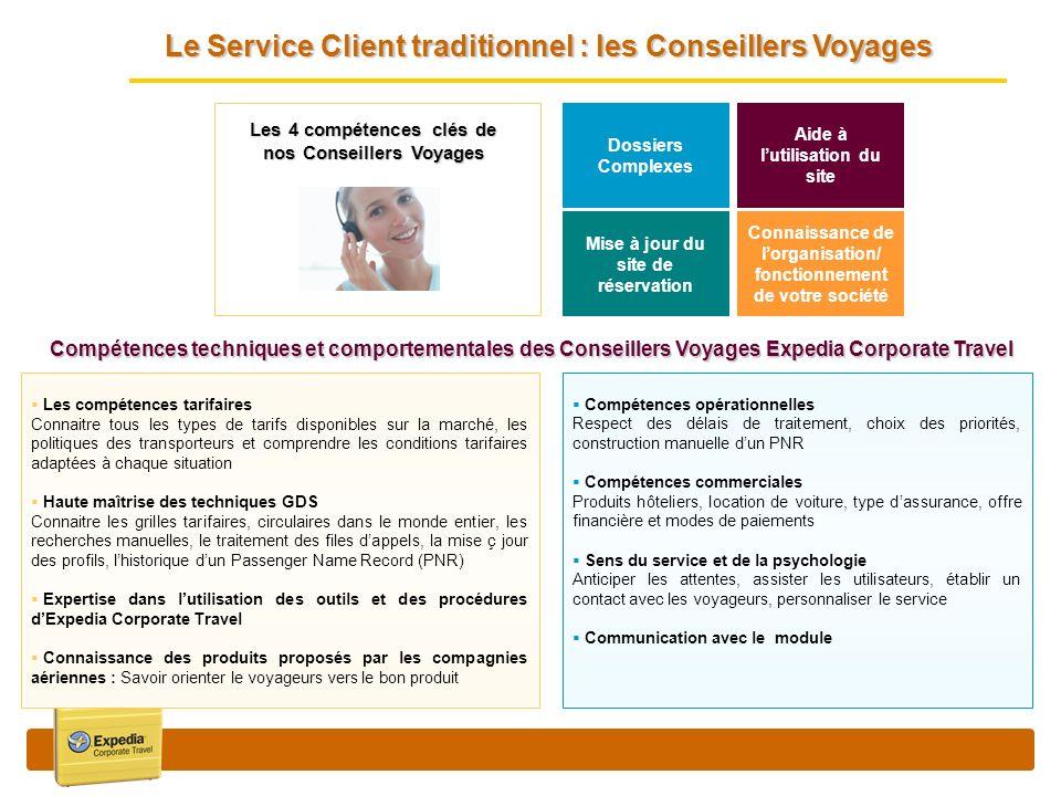 Le Service Client traditionnel : les Conseillers Voyages Dossiers Complexes Aide à lutilisation du site Connaissance de lorganisation/ fonctionnement