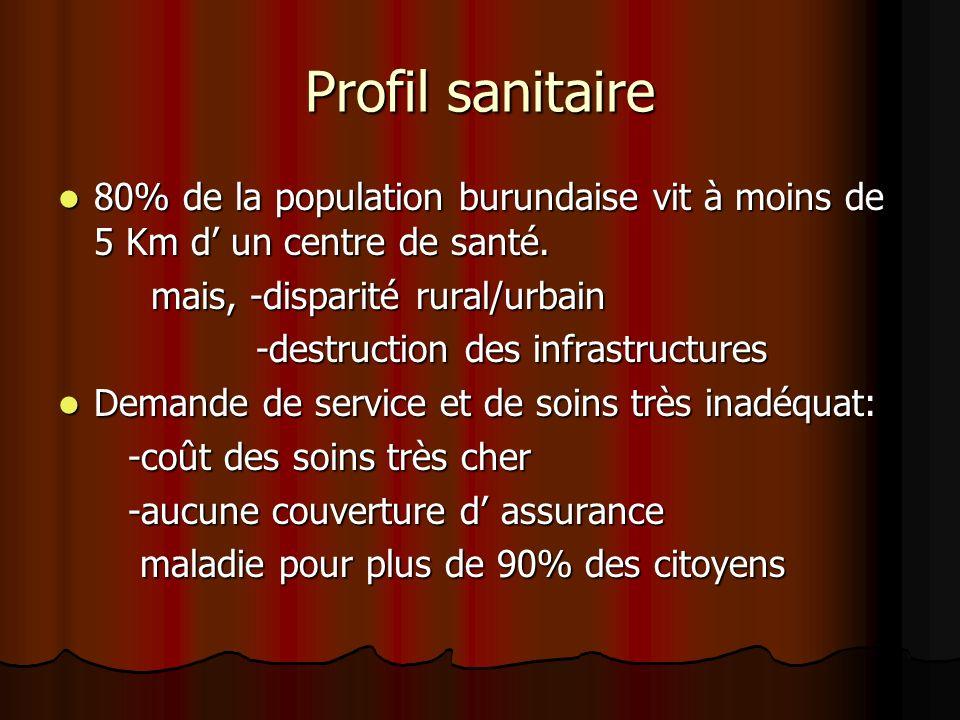 Profil sanitaire 80% de la population burundaise vit à moins de 5 Km d un centre de santé. 80% de la population burundaise vit à moins de 5 Km d un ce