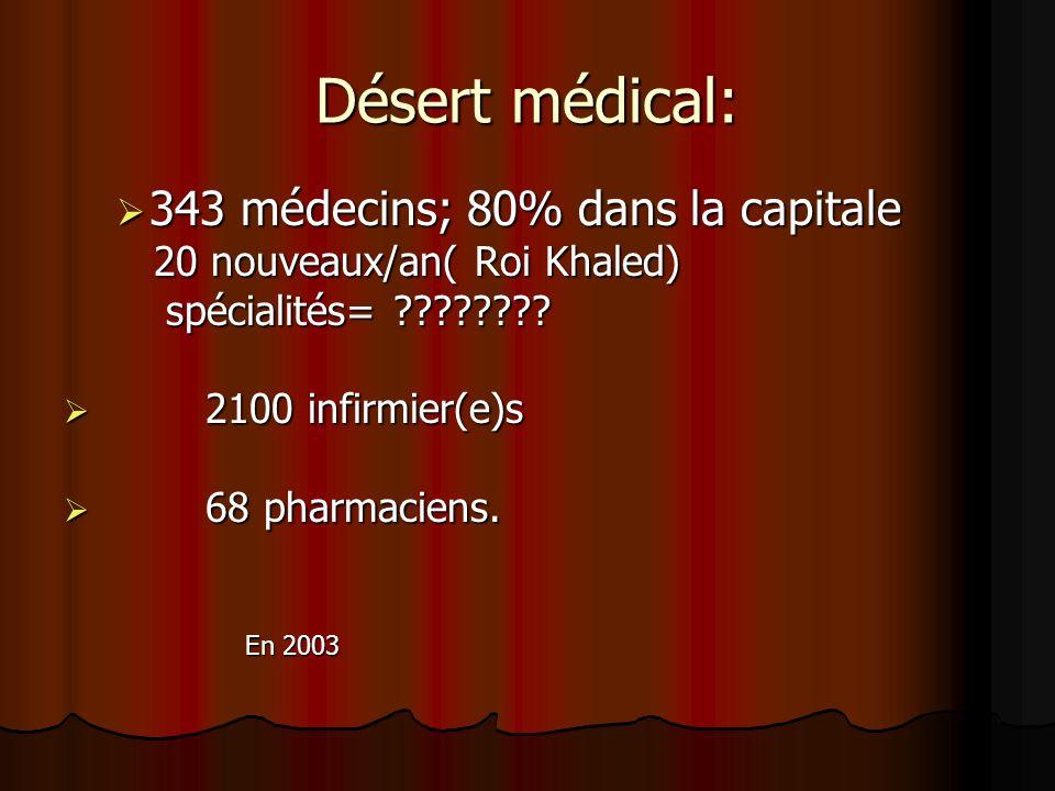 Désert médical: 343 médecins; 80% dans la capitale 343 médecins; 80% dans la capitale 20 nouveaux/an( Roi Khaled) 20 nouveaux/an( Roi Khaled) spéciali
