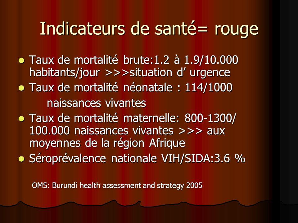 Indicateurs de santé= rouge Taux de mortalité brute:1.2 à 1.9/10.000 habitants/jour >>>situation d urgence Taux de mortalité brute:1.2 à 1.9/10.000 ha
