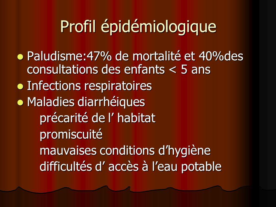 Profil épidémiologique Paludisme:47% de mortalité et 40%des consultations des enfants < 5 ans Paludisme:47% de mortalité et 40%des consultations des e