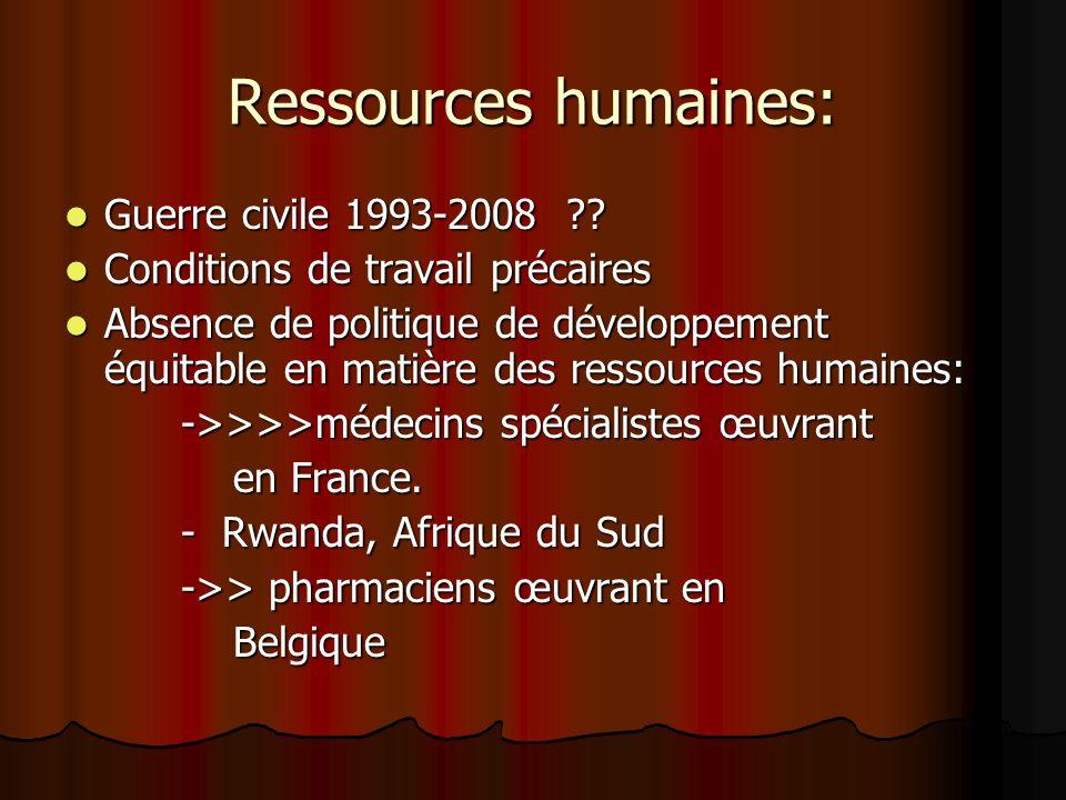 Ressources humaines: Guerre civile 1993-2008 ?? Guerre civile 1993-2008 ?? Conditions de travail précaires Conditions de travail précaires Absence de