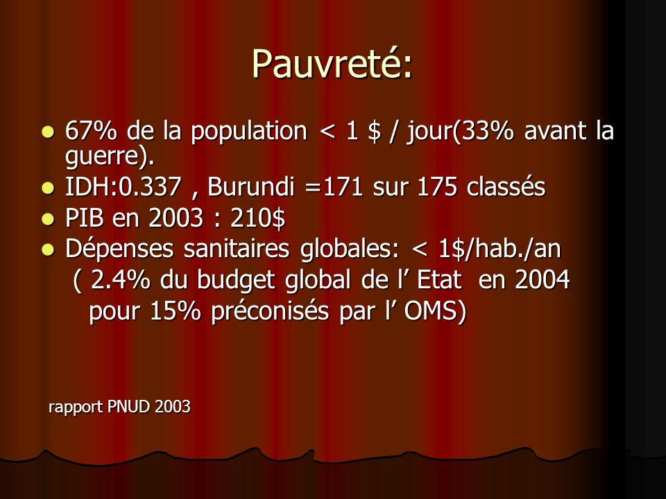 Pauvreté: 67% de la population < 1 $ / jour(33% avant la guerre). 67% de la population < 1 $ / jour(33% avant la guerre). IDH:0.337, Burundi =171 sur