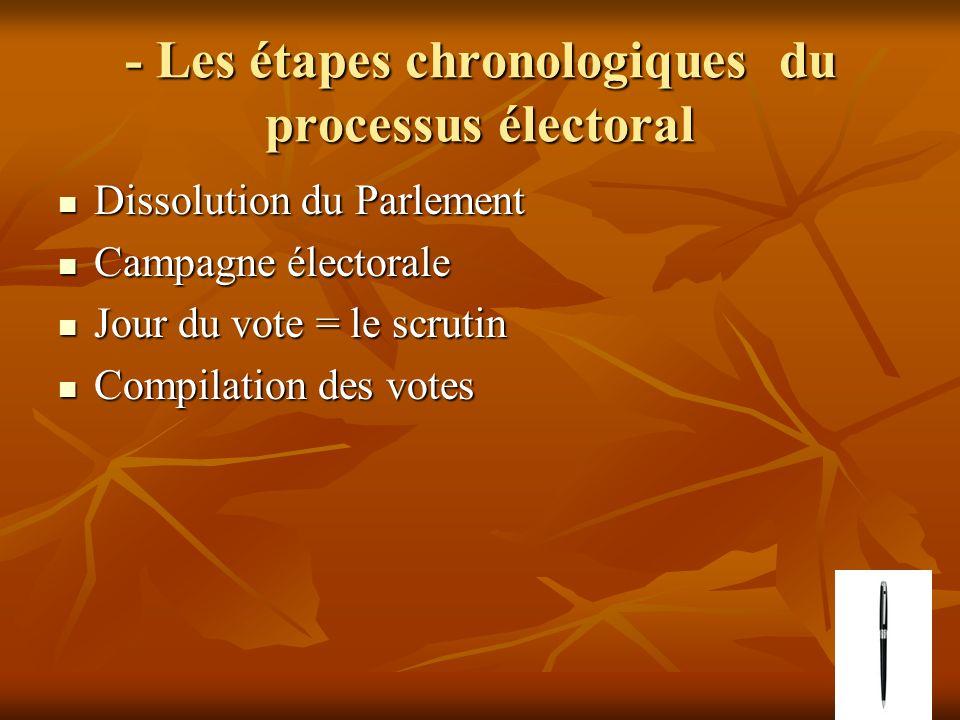 - Les étapes chronologiques du processus électoral Dissolution du Parlement Dissolution du Parlement Campagne électorale Campagne électorale Jour du vote = le scrutin Jour du vote = le scrutin Compilation des votes Compilation des votes