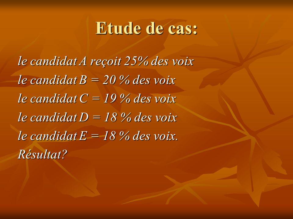 Etude de cas: le candidat A reçoit 25% des voix le candidat B = 20 % des voix le candidat C = 19 % des voix le candidat D = 18 % des voix le candidat E = 18 % des voix.