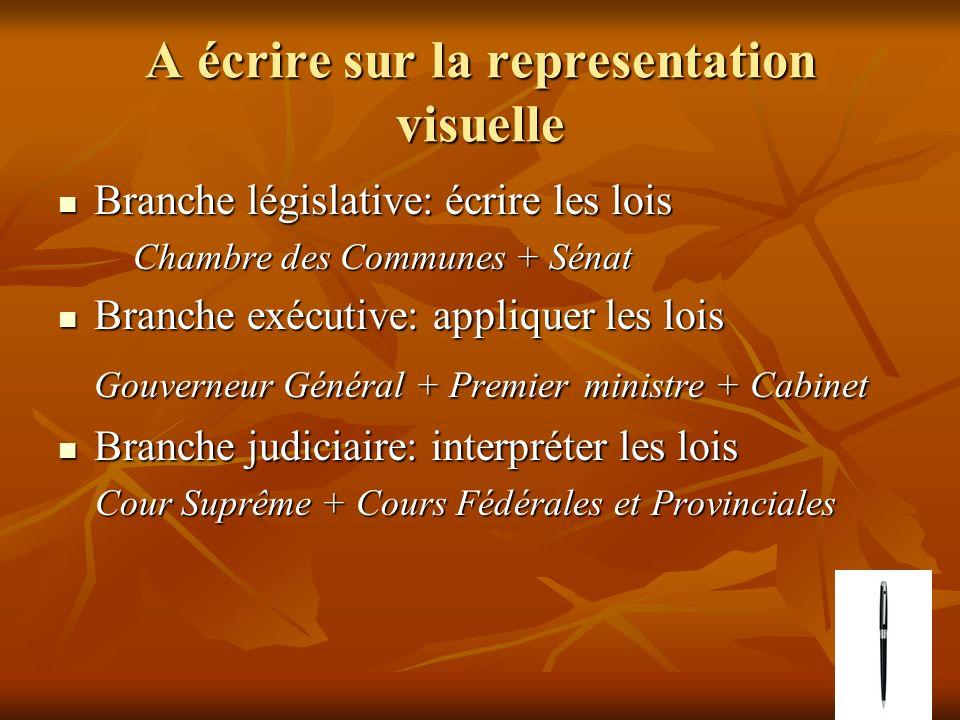 4.C La Charte et ses dispositions: quelle section assure quel droit.
