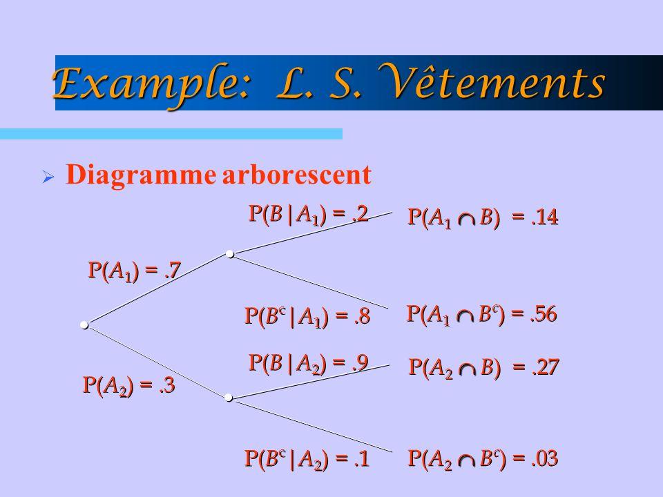 Diagramme arborescent P( B c | A 1 ) =.8 P( A 1 ) =.7 P( A 2 ) =.3 P( B | A 2 ) =.9 P( B c | A 2 ) =.1 P( B | A 1 ) =.2 P( A 1 B ) =.14 P( A 2 B ) =.2