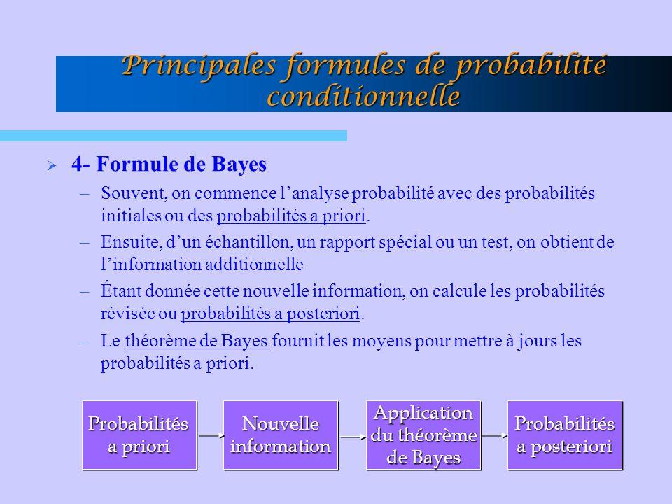 Principales formules de probabilité conditionnelle 4- Formule de Bayes –Souvent, on commence lanalyse probabilité avec des probabilités initiales ou d