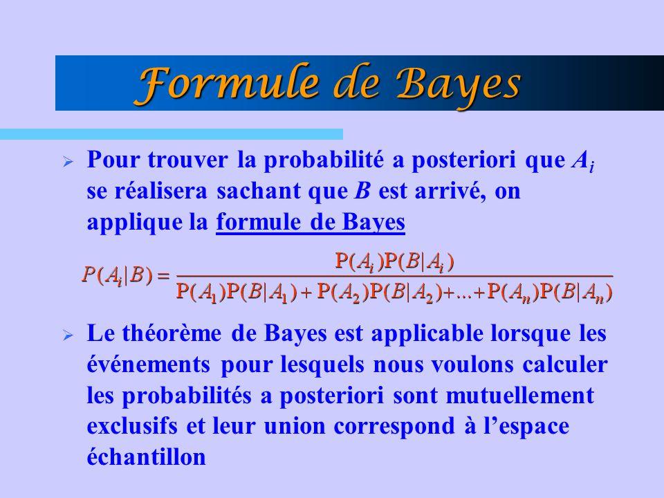 Formule de Bayes Pour trouver la probabilité a posteriori que A i se réalisera sachant que B est arrivé, on applique la formule de Bayes Le théorème d