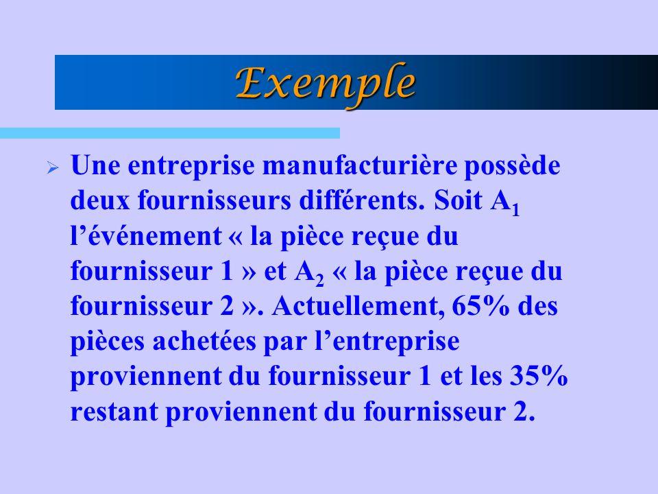 Exemple Une entreprise manufacturière possède deux fournisseurs différents. Soit A 1 lévénement « la pièce reçue du fournisseur 1 » et A 2 « la pièce
