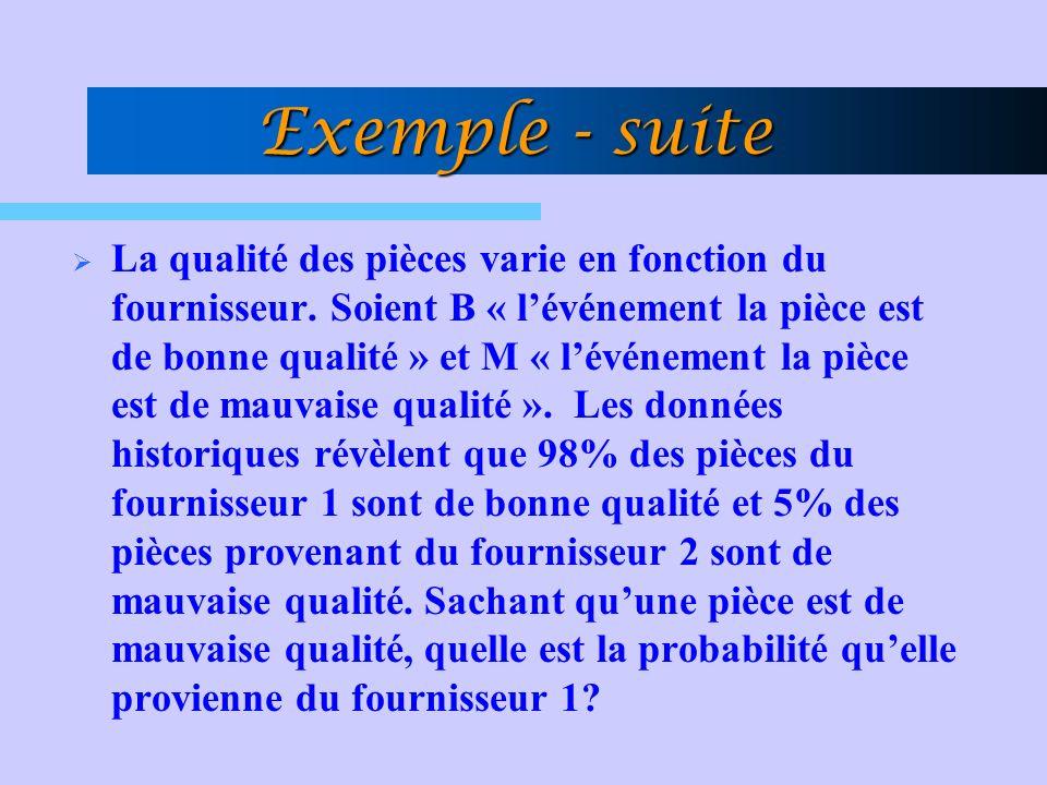 Exemple - suite La qualité des pièces varie en fonction du fournisseur. Soient B « lévénement la pièce est de bonne qualité » et M « lévénement la piè