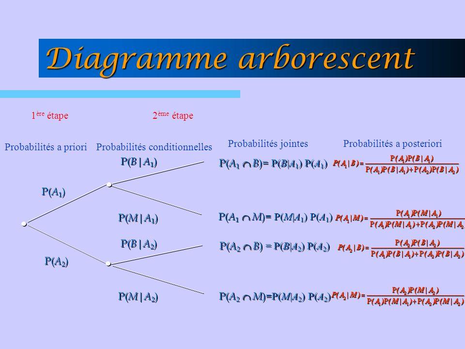 P( M | A 1 ) = 0,02 P( A 1 ) = 0,65 P( A 2 ) = 0,35 P( B | A 2 ) = 0, 95 P( M | A 2 ) = 0, 05 P( B | A 1 ) = 0,98 P( A 1 B ) = 0, 637 P( A 2 B ) = 0, 3325 P( A 2 M ) = 0, 0175 P( A 1 M ) = 0, 013 Diagramme arborescent Probabilités a priori Probabilités conditionnellesProbabilités jointes