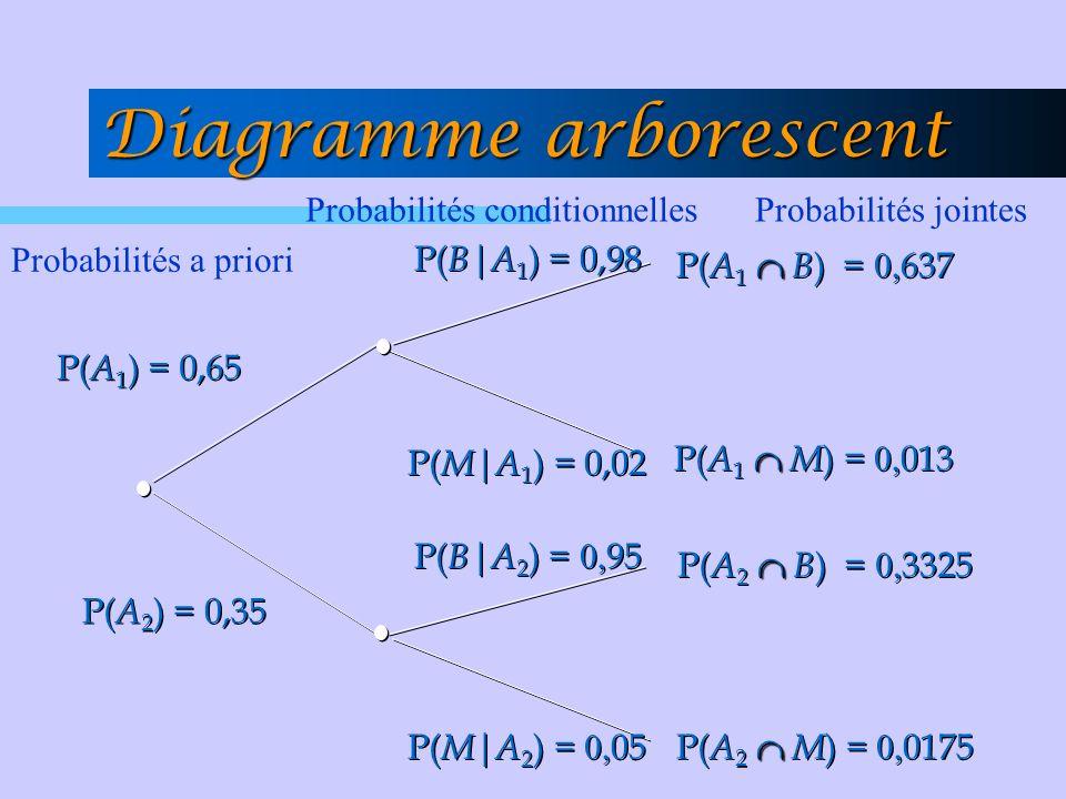 P( M | A 1 ) = 0,02 P( A 1 ) = 0,65 P( A 2 ) = 0,35 P( B | A 2 ) = 0, 95 P( M | A 2 ) = 0, 05 P( B | A 1 ) = 0,98 P( A 1 B ) = 0, 637 P( A 2 B ) = 0,