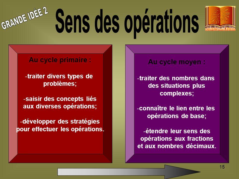 15 Au cycle primaire : -traiter divers types de problèmes; -saisir des concepts liés aux diverses opérations; -développer des stratégies pour effectue