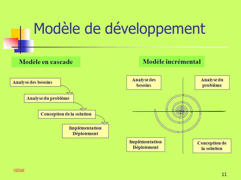 10 Quelles répercussions sur Les méthodes de développement? L Le développement incrémental LLe développement agile LLa réutilisation Pourquoi le dével