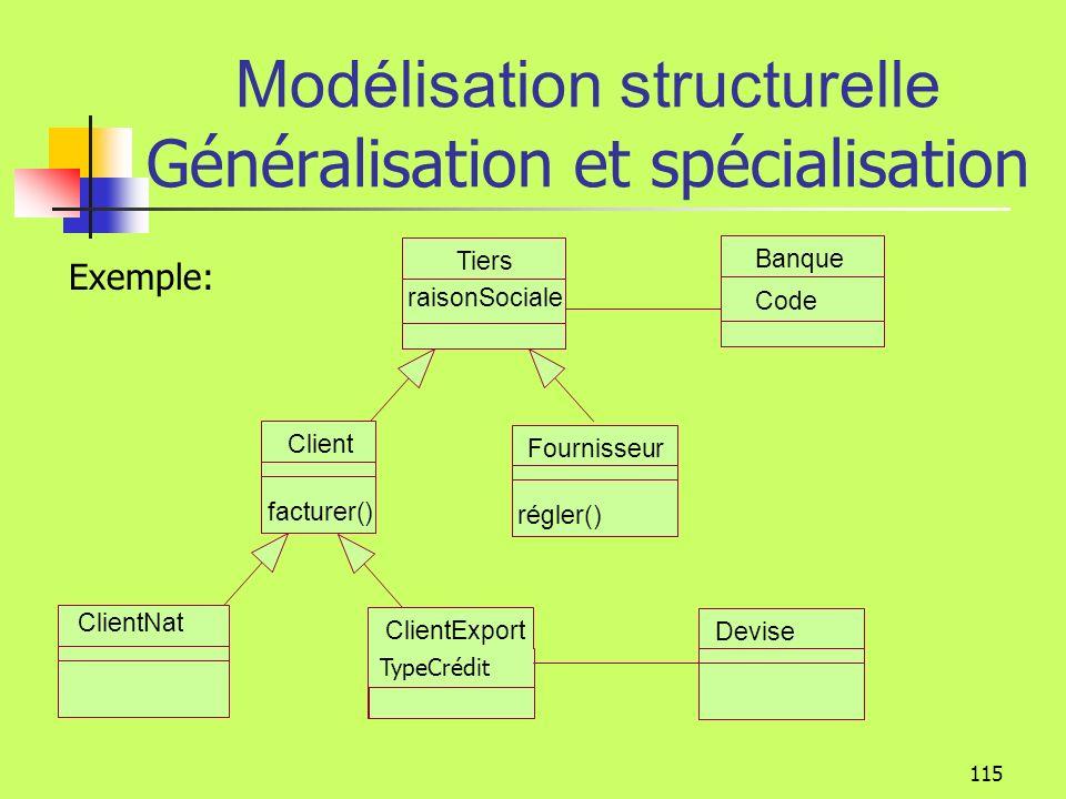 114 Modélisation structurelle Généralisation et spécialisation Fournisseur régler() Tiers raisonSociale Client facturer() Banque Code Fournisseur et c