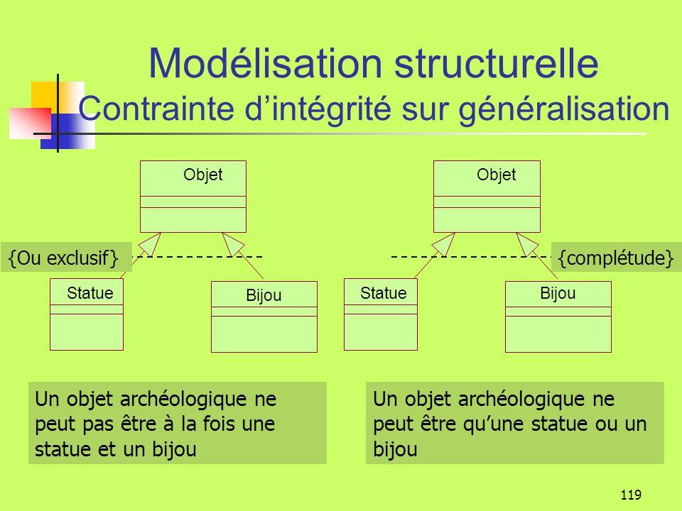 ObjetNation Code Bâtiment Musée Particulier Statue Bijou ObjetMobile Site Exercice 0..1 * 1 * *