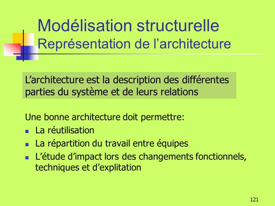 120 Modélisation structurelle Classe abstraite Activité nom activité montant planifier() planifier() Classe abstraite Une classe abstraite ne peut êtr