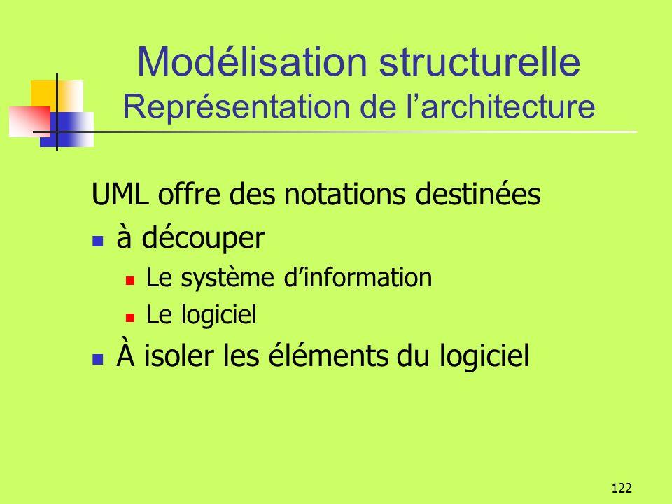 121 Modélisation structurelle Représentation de larchitecture Une bonne architecture doit permettre: La réutilisation La répartition du travail entre équipes Létude dimpact lors des changements fonctionnels, techniques et dexplitation Larchitecture est la description des différentes parties du système et de leurs relations
