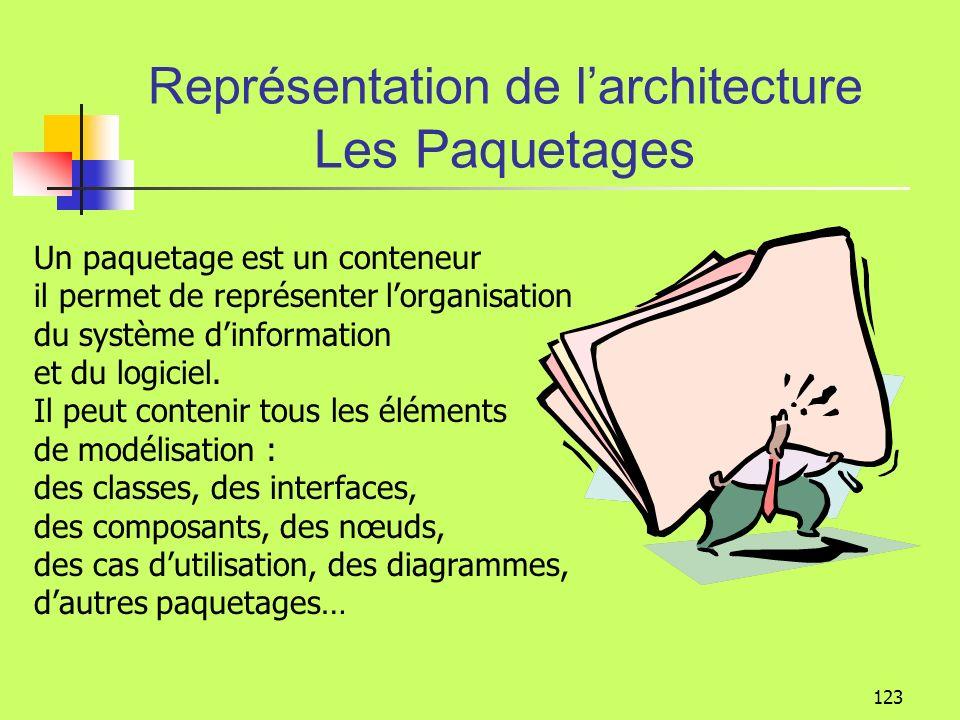 122 Modélisation structurelle Représentation de larchitecture UML offre des notations destinées à découper Le système dinformation Le logiciel À isole