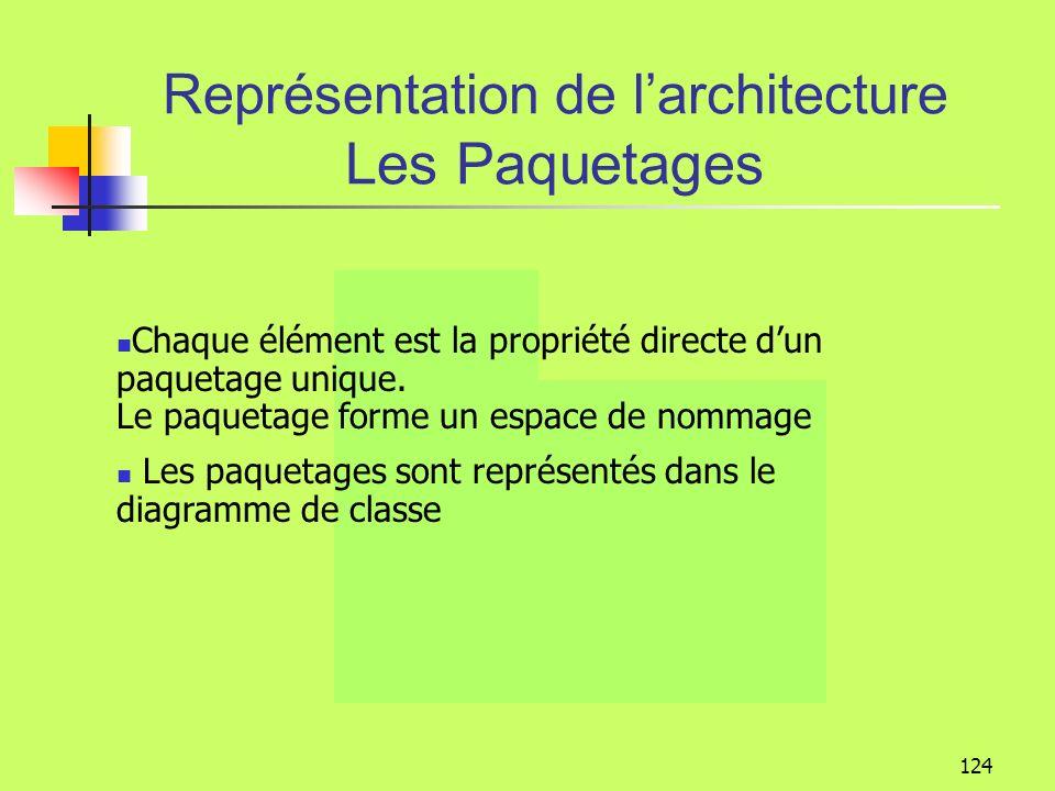 123 Représentation de larchitecture Les Paquetages Un paquetage est un conteneur il permet de représenter lorganisation du système dinformation et du logiciel.