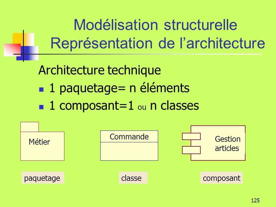 124 Représentation de larchitecture Les Paquetages Chaque élément est la propriété directe dun paquetage unique. Le paquetage forme un espace de nomma