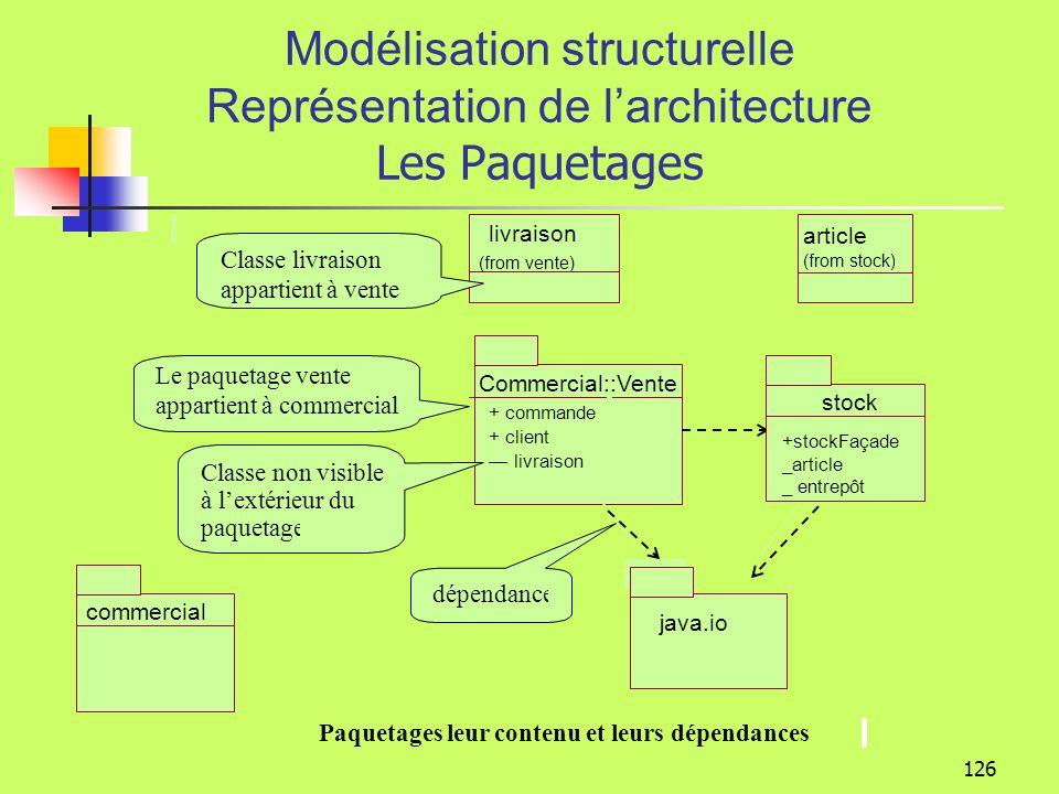 125 Modélisation structurelle Représentation de larchitecture Architecture technique 1 paquetage= n éléments 1 composant=1 ou n classes Métier Commande Gestion articles paquetagecomposantclasse