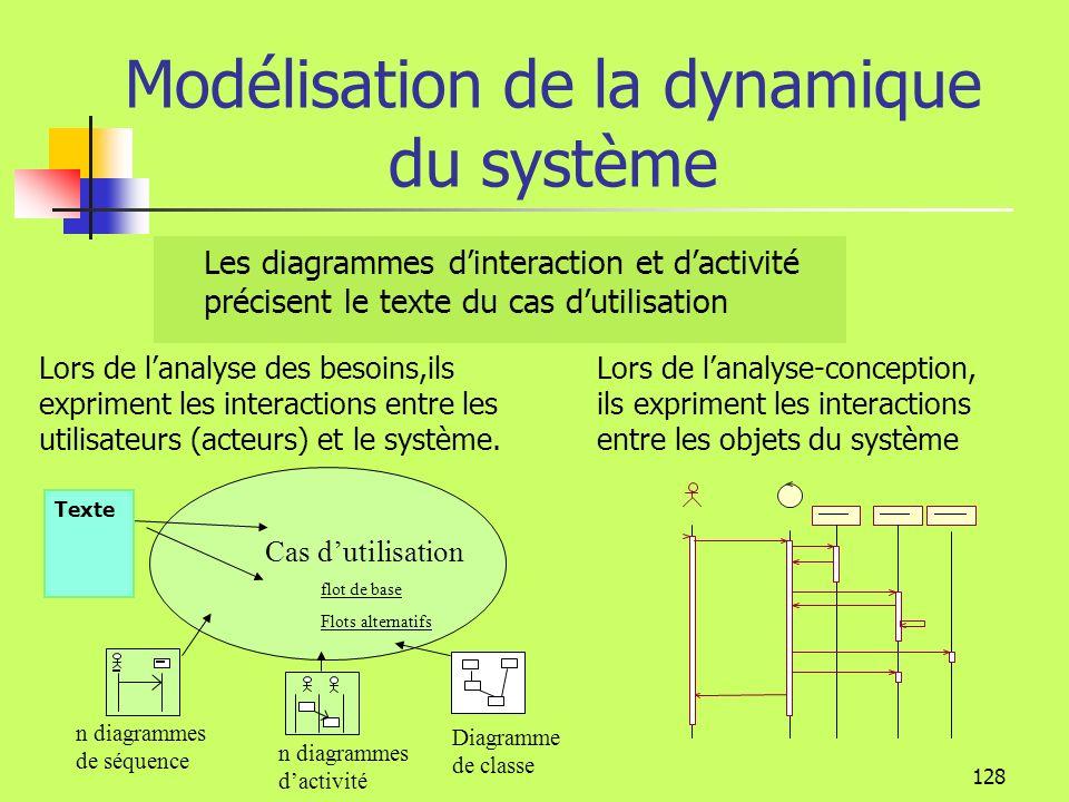 127 Modélisation de la dynamique du système Diagrammes dinteraction Diagramme de séquence Diagramme de communication Diagramme dactivité Diagramme État-Transition