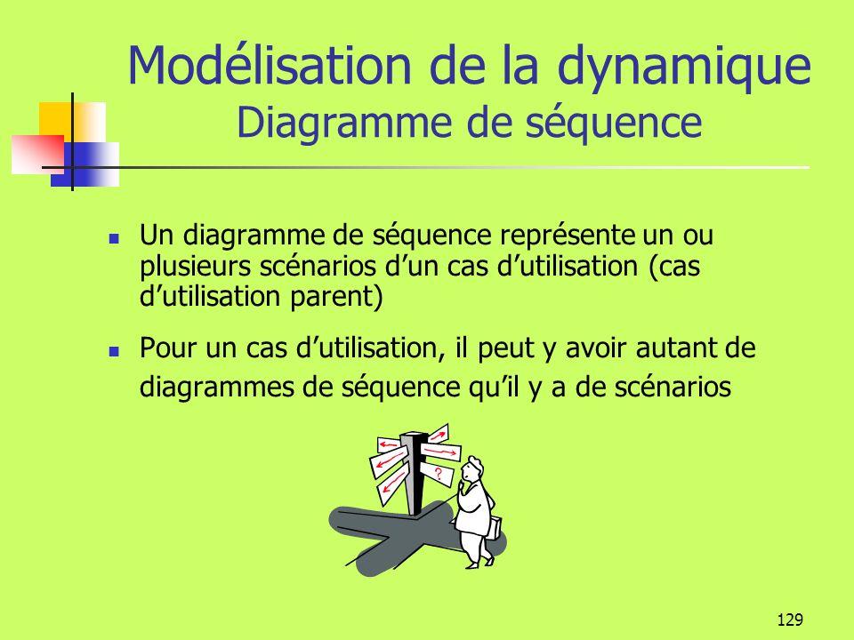 128 Modélisation de la dynamique du système Les diagrammes dinteraction et dactivité précisent le texte du cas dutilisation Diagramme de classe Cas du