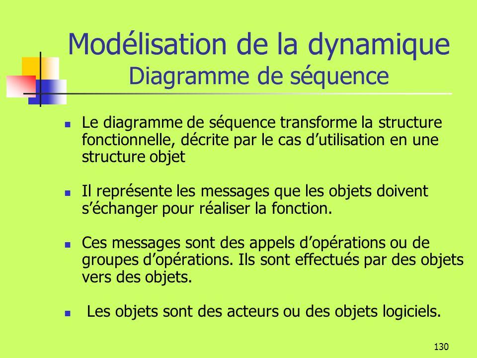 129 Modélisation de la dynamique Diagramme de séquence Un diagramme de séquence représente un ou plusieurs scénarios dun cas dutilisation (cas dutilisation parent) Pour un cas dutilisation, il peut y avoir autant de diagrammes de séquence quil y a de scénarios